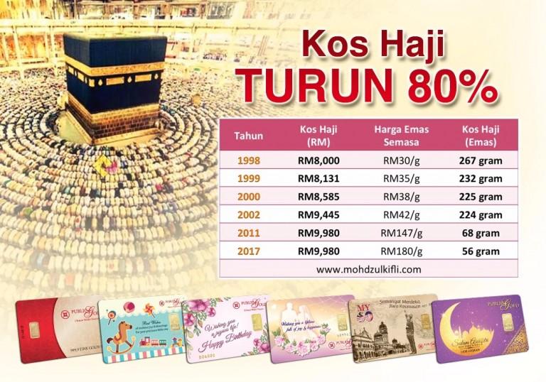 Kos Menunaikan Haji